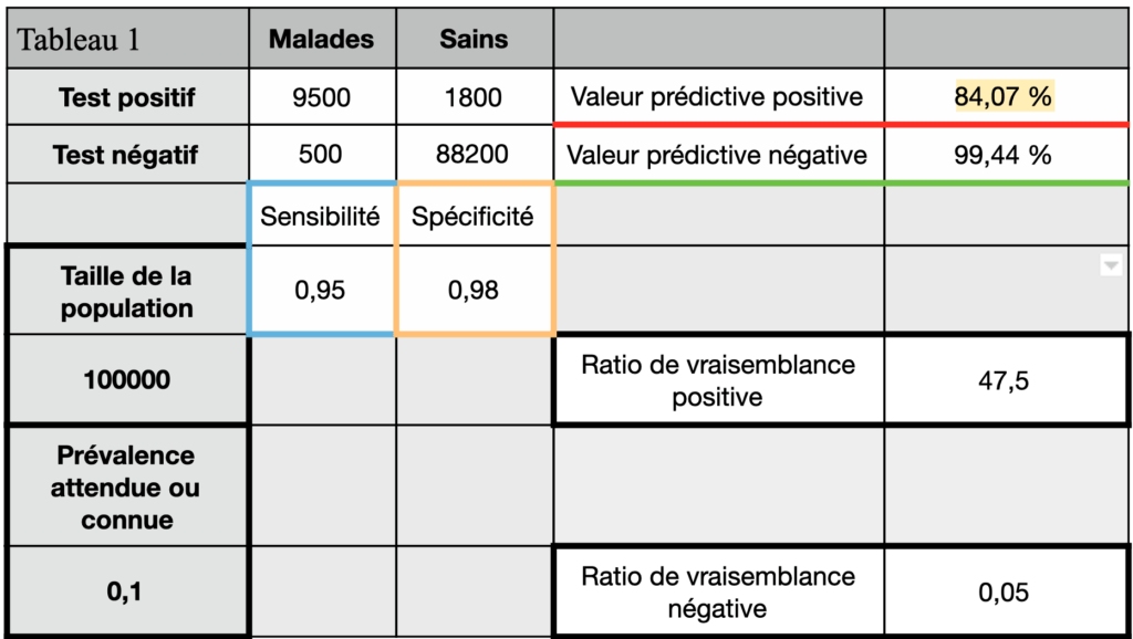 tests diagnostics tableau de contingence valeur prédictive positive de 84%