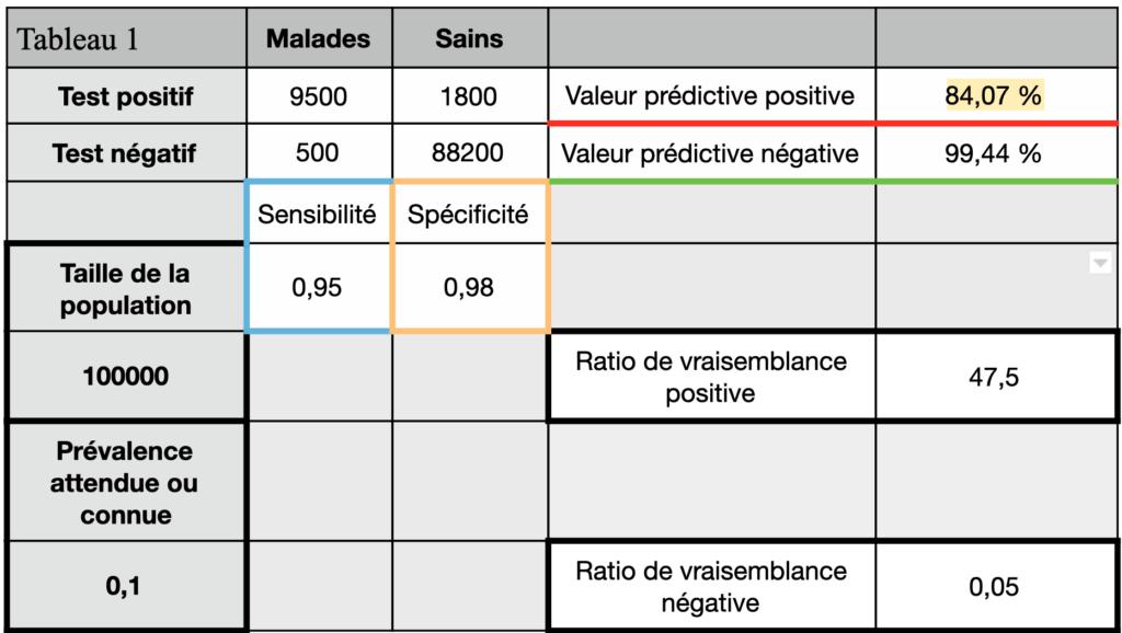 tests diagnostics tableau de contingence valeur prédictive positive de 84%