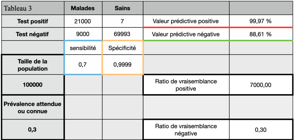 tests diagnostics tableau de contingence 3 test RT-qPCR