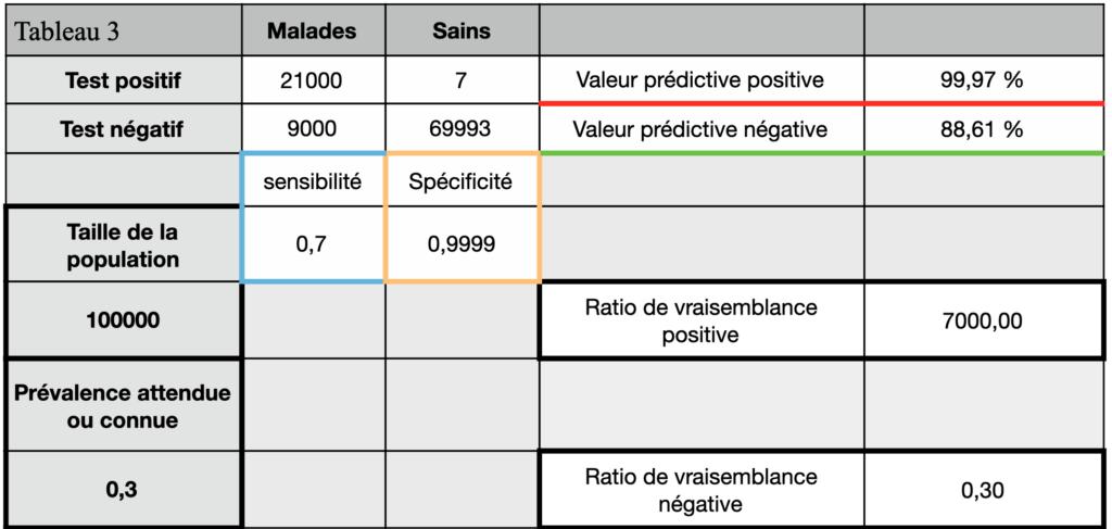 tests diagnostics tableau de contingence 3 test RT-qPCR