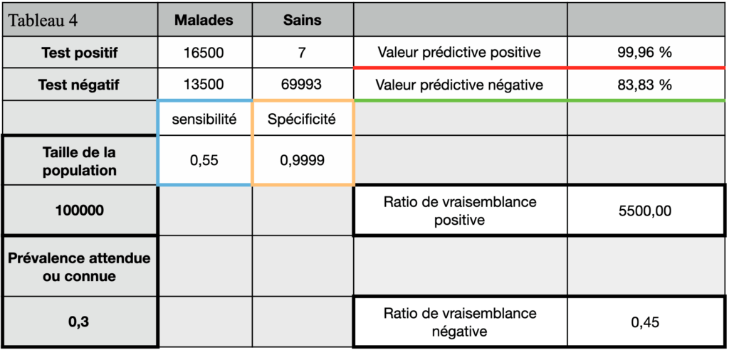 tests diagnostics tableau de contingence 4 RT-qPCR