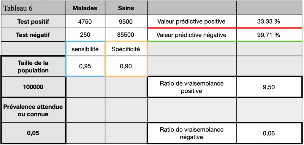 tests diagnostics tableau de contingence 6 tests sérologique VPP 33,33%