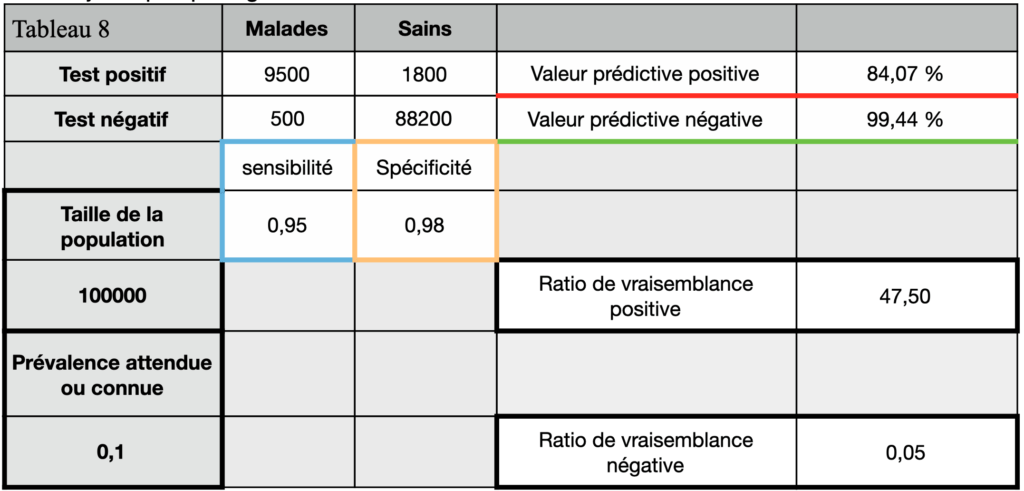 tests diagnostics tableau de contingence 8 tests sérologique. VPP 84,07%