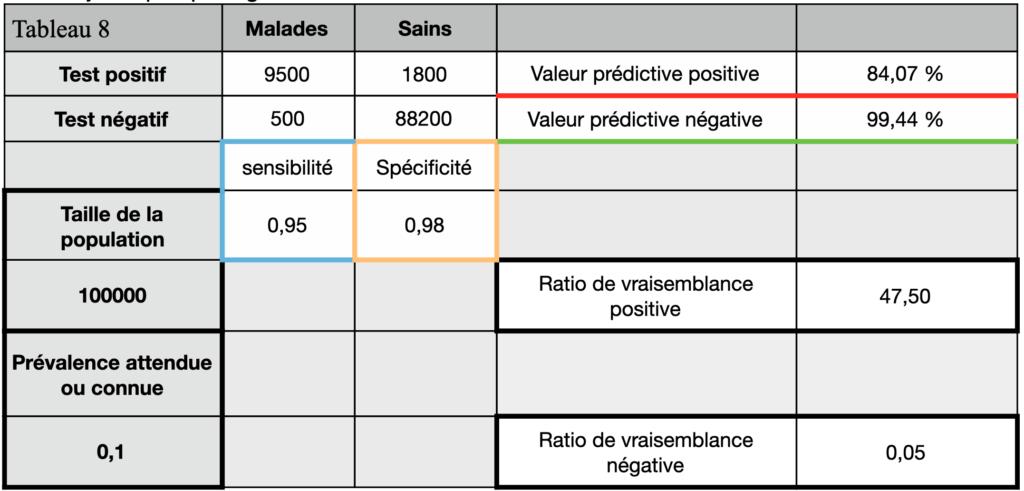tests diagnostics tableau de contingence 8 tests sérologique. VPP 84,07%