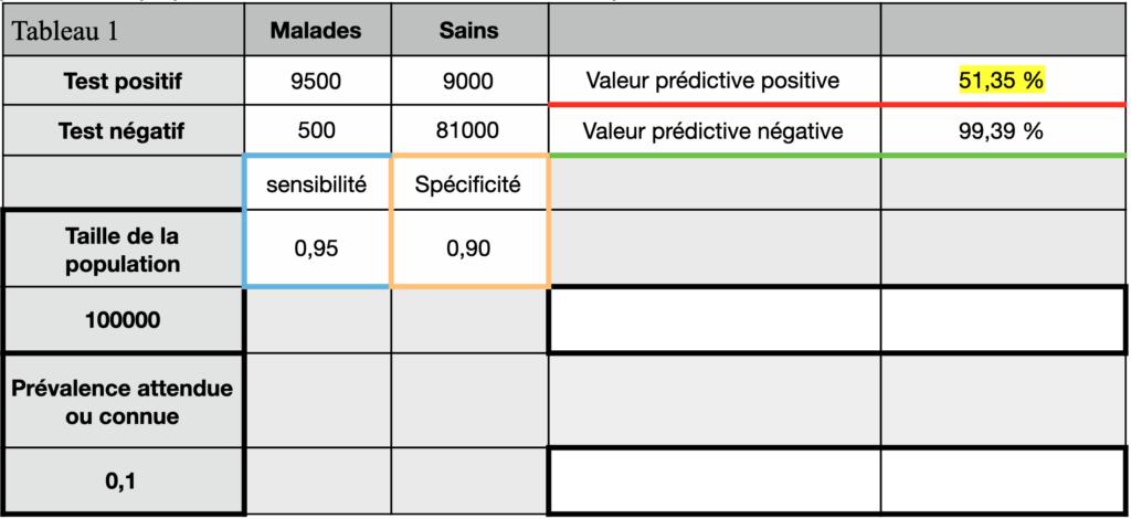 certificat d'immunité tableau de contingence VPP 51,35%