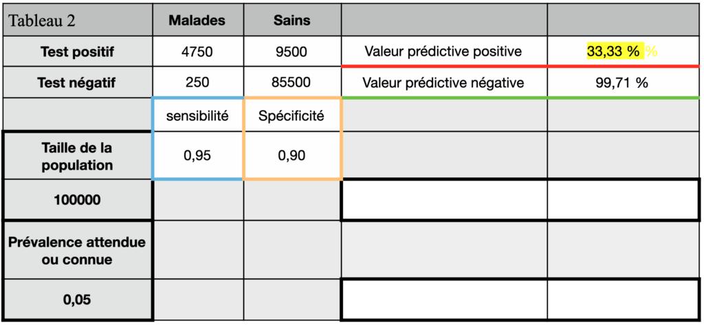 certificat d'immunité tableau de contingence avec VPP de 33,33%